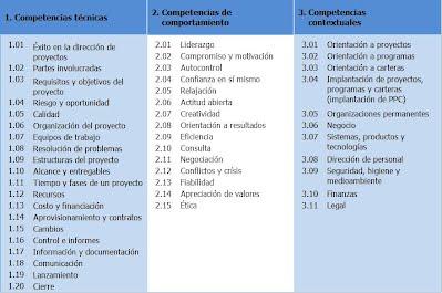 Competencias NCB